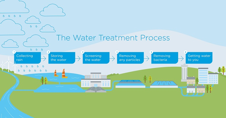 The water treatment process diagram