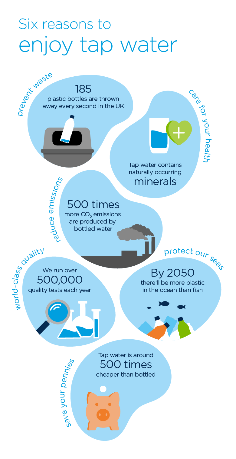 Six reasons to enjoy tap water infographic