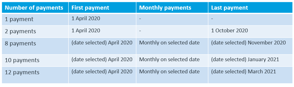 A table showing a typical payment schedule