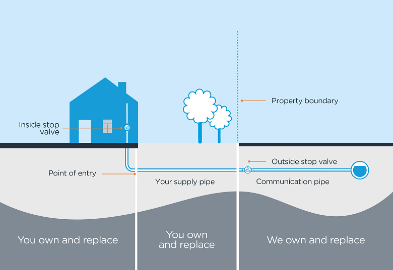 A diagram outlining pipework Thames Water is responsible for