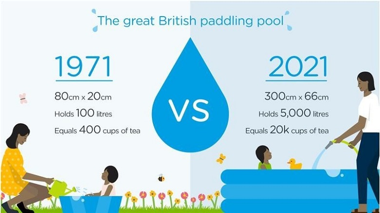A comparison of the average British paddling pool in 1971 versus 2021. The 1971 paddling pool holds 100 litres, while the 2021 paddling pool holds 5,000 litres.